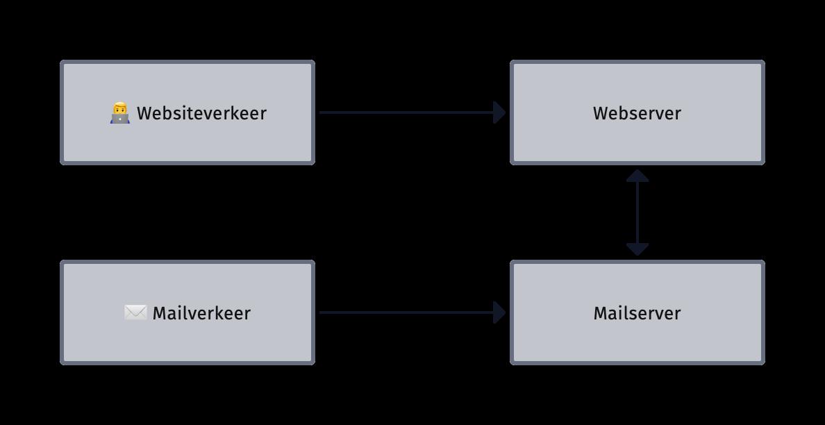 Websites en e-mail worden gescheiden (uitgesteld)